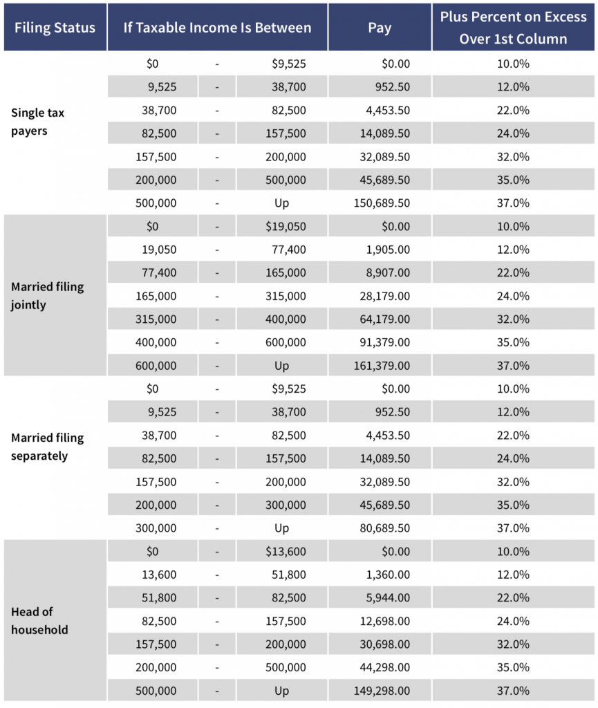 Federal Income Tax Tables