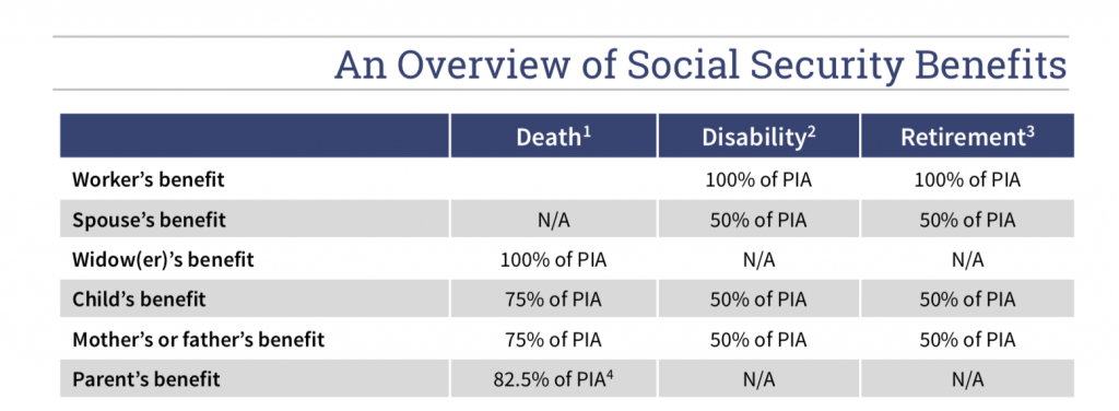 An Overview of Social Security Benefits |